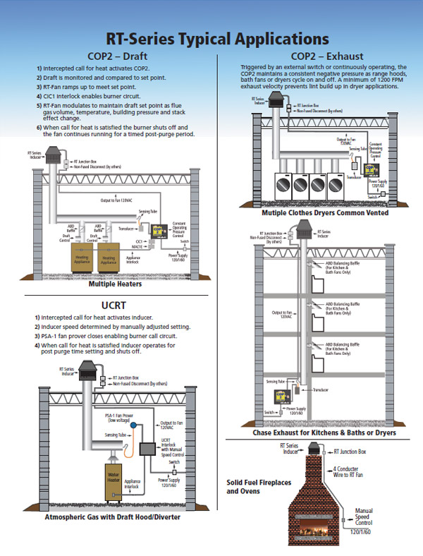 Superb Rooftop Draft Inducers Chimney Fan Crawl Space Download Free Architecture Designs Grimeyleaguecom